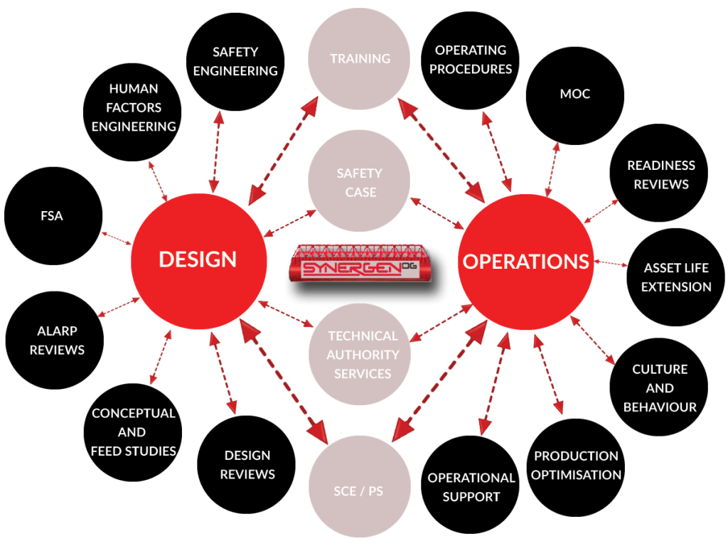 A diagramme of SynegenOG's mission to continually bridge the gap between design, engineering and operations.
